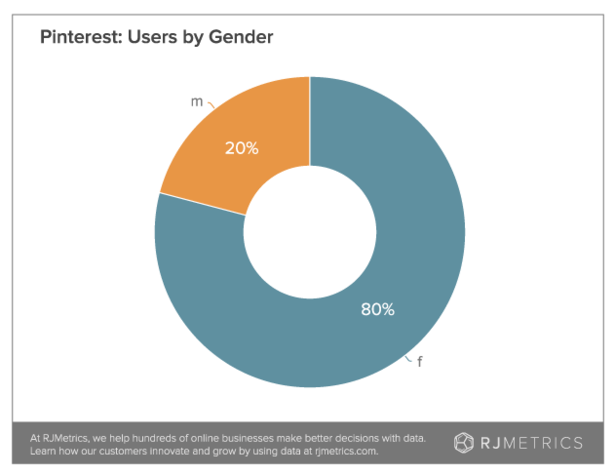 pinterest users by gender Marvellous digital marketing agency