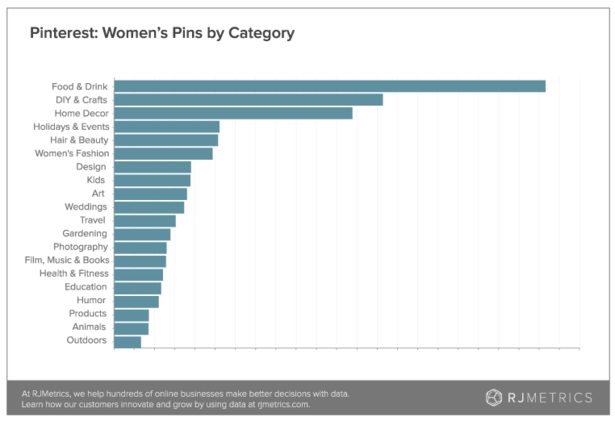 pinterest women's pins by category Marvellous digital marketing agency