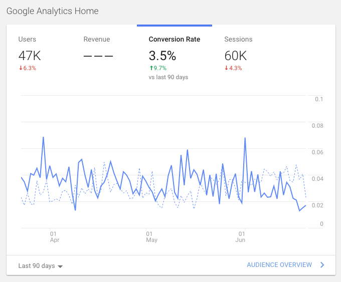 Conversion Rates Google Analytics